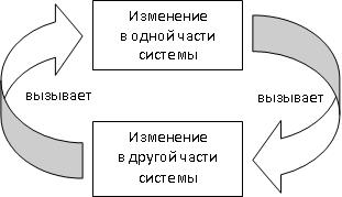 element systemi